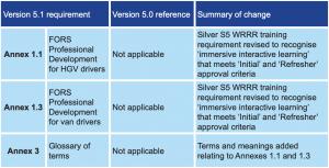 FORS Standard updates 5.1