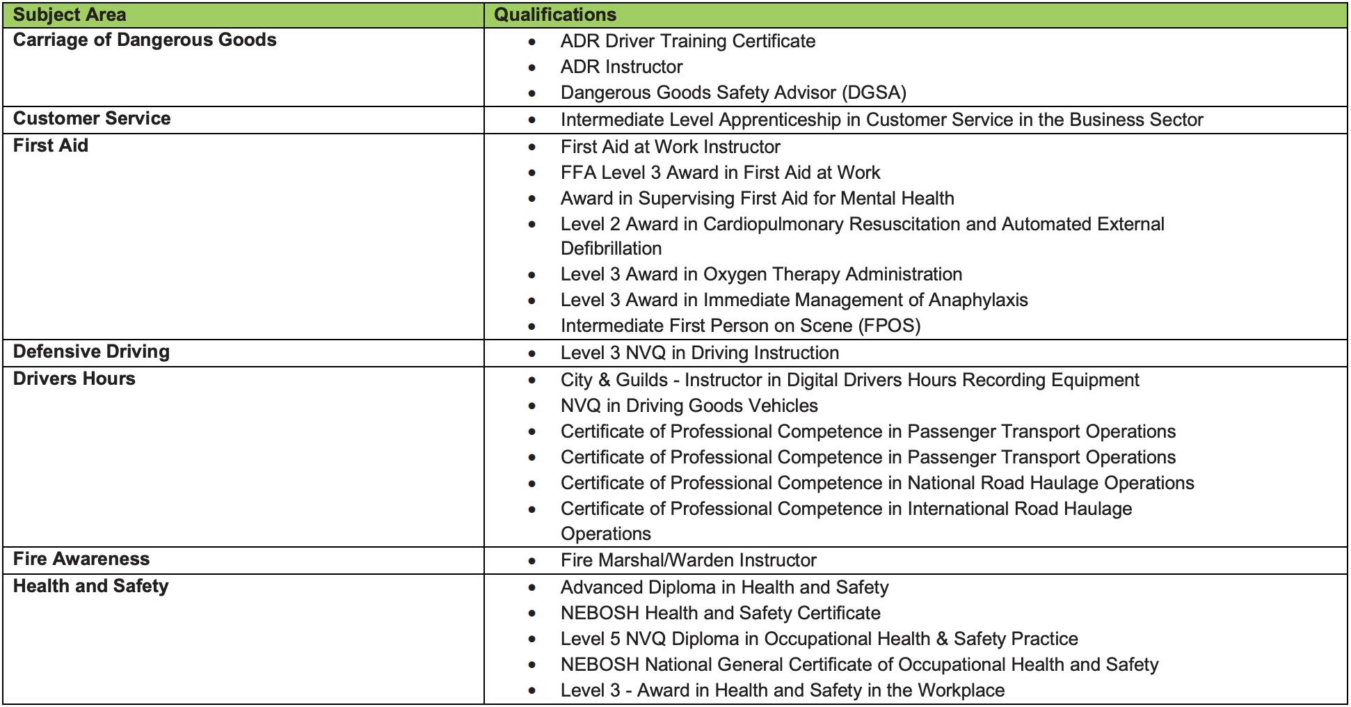 Driver CPC Trainer Subject Matter 1